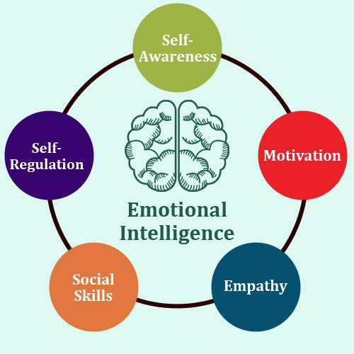 self awareness and the social work Self-awareness and cultural competency self- awareness is a very important skill that a social worker must be able to possess ethics and values are tenants of social work that are at the core of our work social workers must be aware and understand the mechanisms of how personal values.