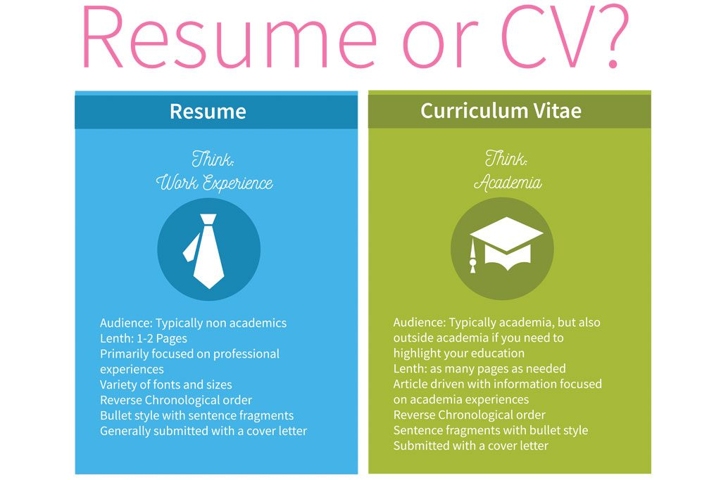 CV vs RESUME; What You Should Know...................